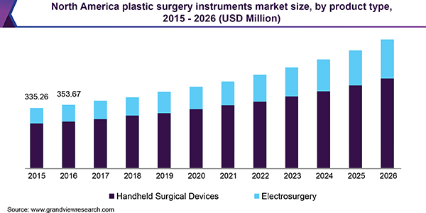 North America plastic surgery instruments market size, by product type, 2015 - 2026 (USD Million)
