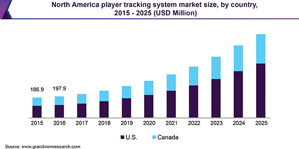 North America player tracking system market size, by country, 2015 - 2025 (USD Million)