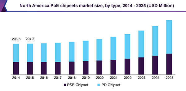 North America PoE chipsets market