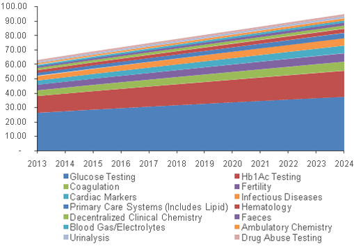 North America Point of Care Diagnostics Market, By Product, 2013 - 2024 (USD Million)