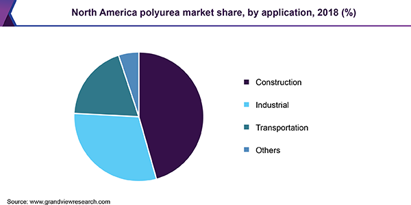 North America polyurea market share, by application, 2018 (%)