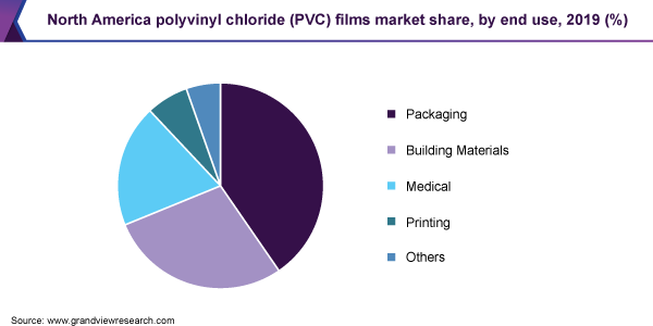 North America polyvinyl chloride (PVC) films market share