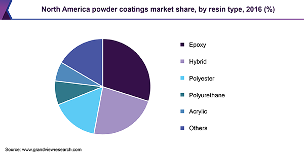 North America powder coatings market share, by resin type, 2016 (%)