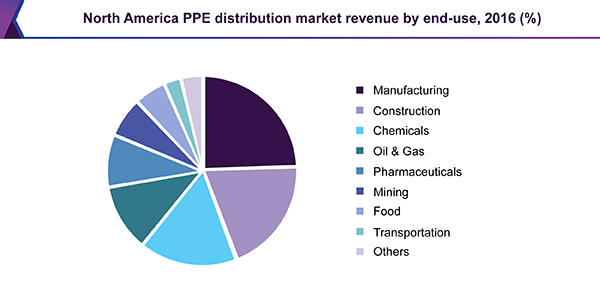 North America PPE distribution market
