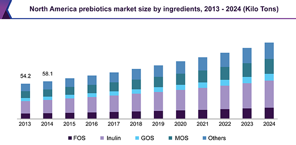 North America prebiotics market