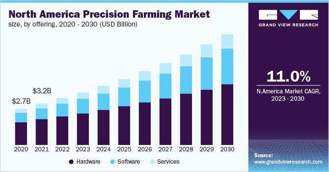 North America precision farming market size, by offering, 2016 - 2027 (USD Billion)