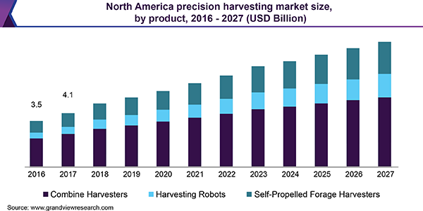 https://www.grandviewresearch.com/static/img/research/north-america-precision-harvesting-market.png