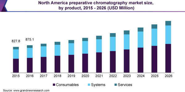North America preparative chromatography market size, by product, 2015 - 2026 (USD Million)