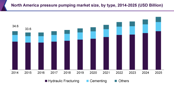 North America pressure pumping market size, by type, 2014 - 2025 (USD Billion)