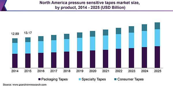 North America pressure sensitive tapes market