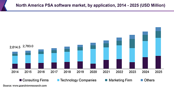 North America PSA software market, by application, 2014 - 2025 (USD Million)
