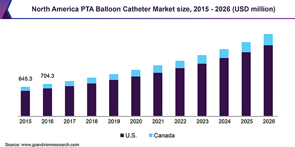 North America PTA Balloon Catheter Market size, 2015 - 2026 (USD Million)