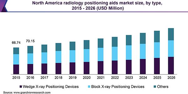 radiology positioning aids market