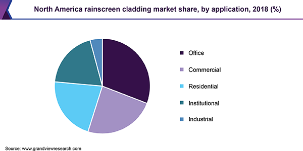 North America rainscreen cladding market share, by application, 2018 (%)