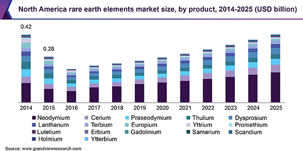 North America rare earth elements market size, by product, 2014 - 2025 (USD Billion)