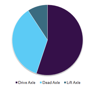 Rear Axle Market Size & Share | Global Industry Report, 2018