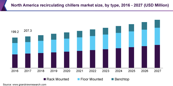 North America recirculating chillers market size