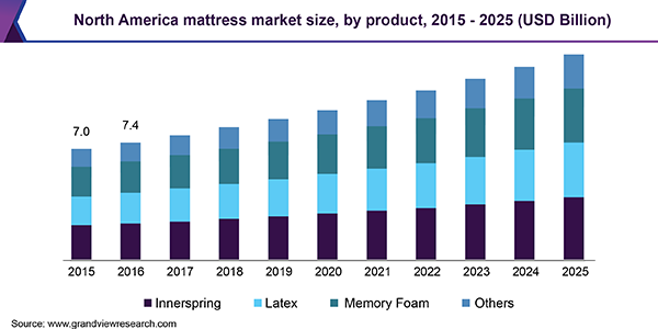 North America reference mattress market