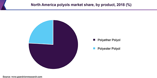 North America polyols market share, by product, 2018 (%)