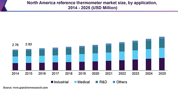 North America reference thermometer market