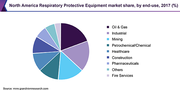 North America Respiratory Protective Equipment market share, by end-use, 2017 (%)