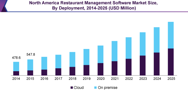 North America Restaurant Management Software market
