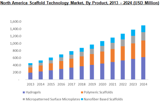 Global Scaffold Technology Market