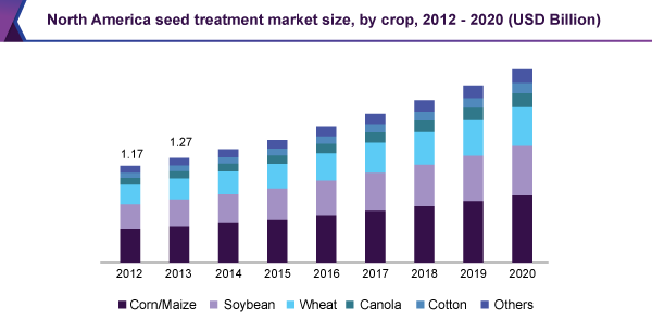 North America seed treatment market