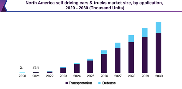 North America Self Driving Cars And Trucks Market