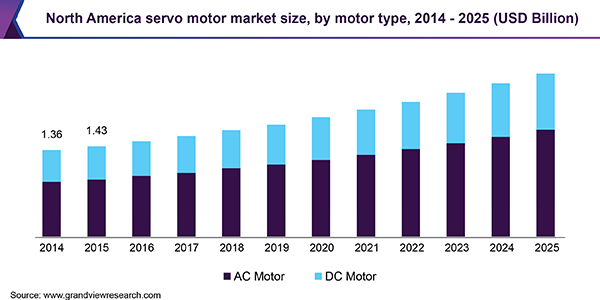 North America servo motor market size, by motor type, 2014 - 2025 (USD Billion)