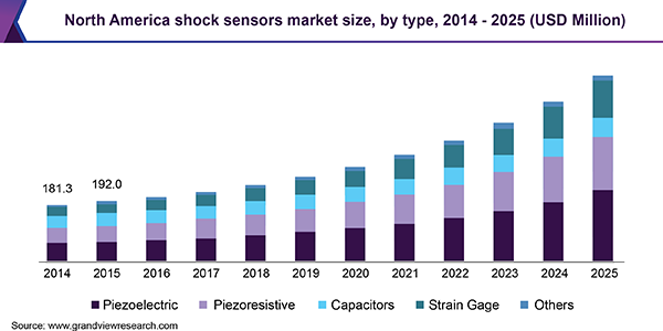 North America shock sensors market size, by type, 2014 - 2025 (USD Million)