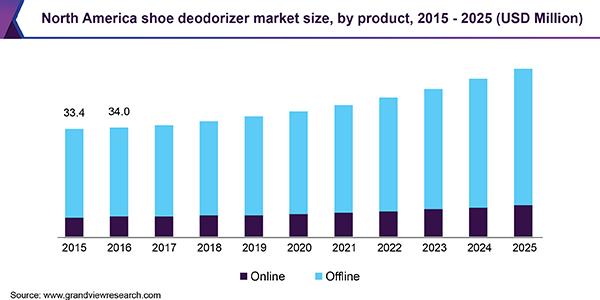 North America shoe deodorizer Market