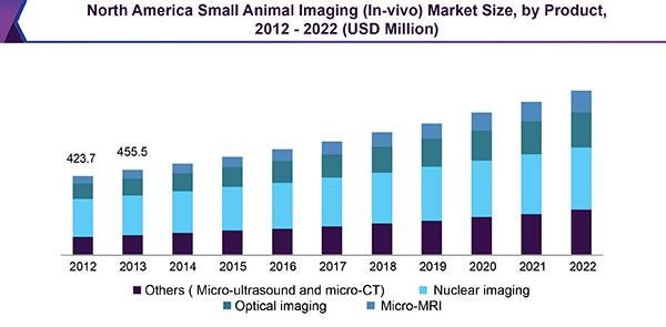 North America Small Animal Imaging (In-vivo) Market