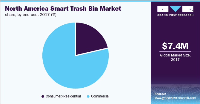 North America smart garbage bin market