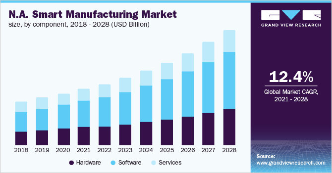 North America smart manufacturing market, by end use, 2014 - 2025 (USD Billion)