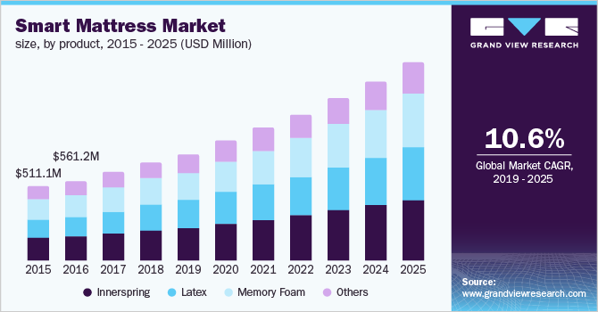 North America smart mattress market size, by product, 2015 - 2025 (USD Million)