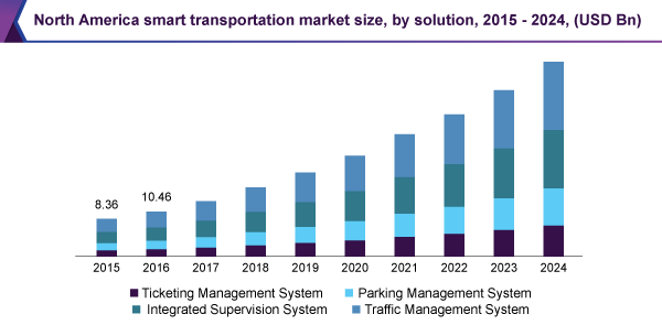 North America smart transportation market size, by solution, 2015 - 2024, (USD Billion)