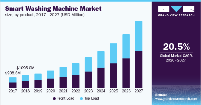 North America smart washing machine market size, by product, 2016 - 2027 (USD Million)