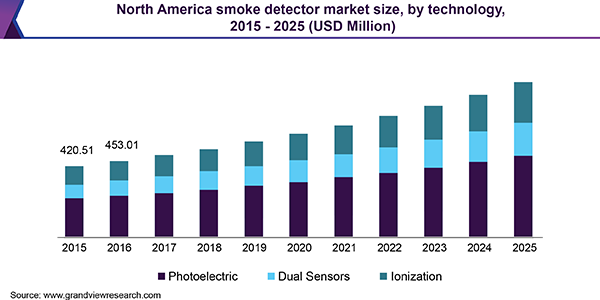 North America smoke detector market size, by technology, 2015 - 2025 (USD Million)