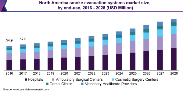 smoke evacuation systems market