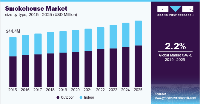global smokehouse market