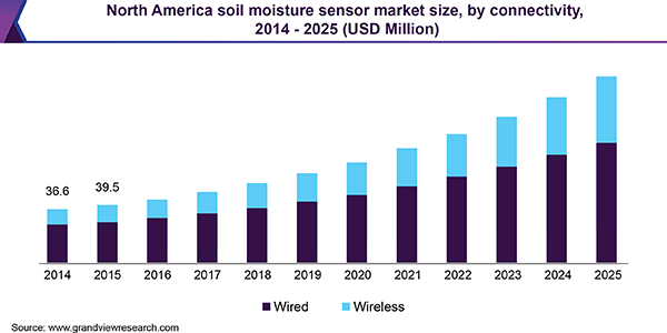 North America soil moisture sensor market size, by connectivity, 2014 - 2025 (USD Million)
