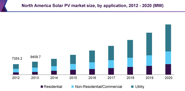 North America Solar PV market size, by application, 2012 – 2020 (MW)
