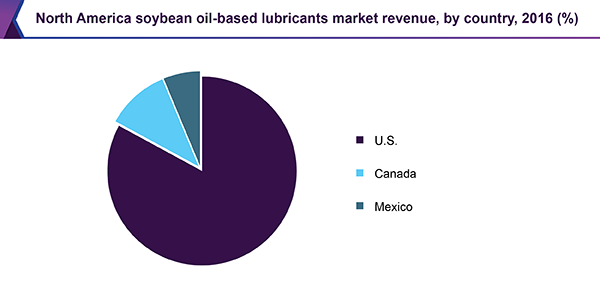 North America soybean oil-based lubricants market