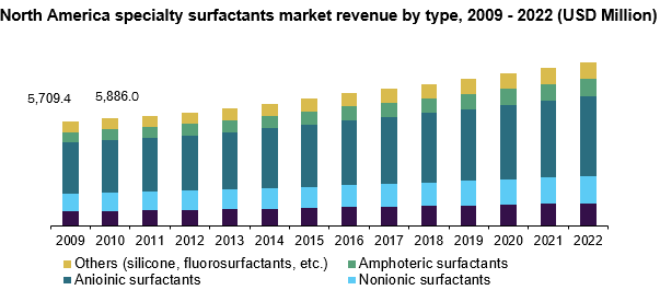 North America specialty surfactants market