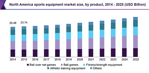 North America sports equipment market