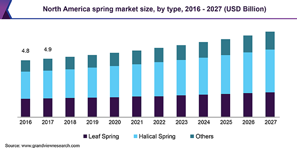 North America spring market size, by type, 2016 - 2027 (USD Billion)
