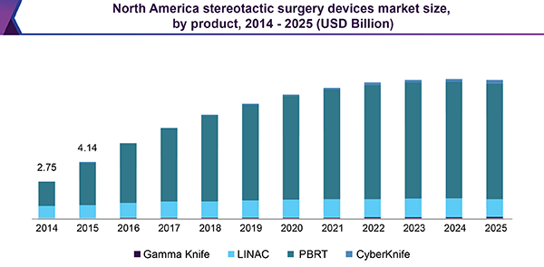 North America stereotactic surgery devices market size, by product, 2014 - 2025 (USD Million)