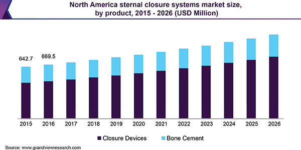 North America sternal closure systems market