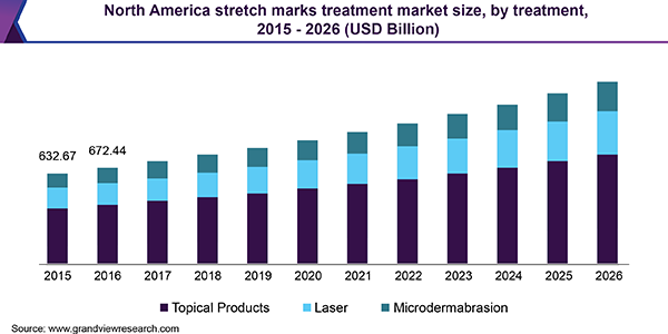 North America stretch marks treatment market size, by treatment, 2015 - 2026 (USD Billion)